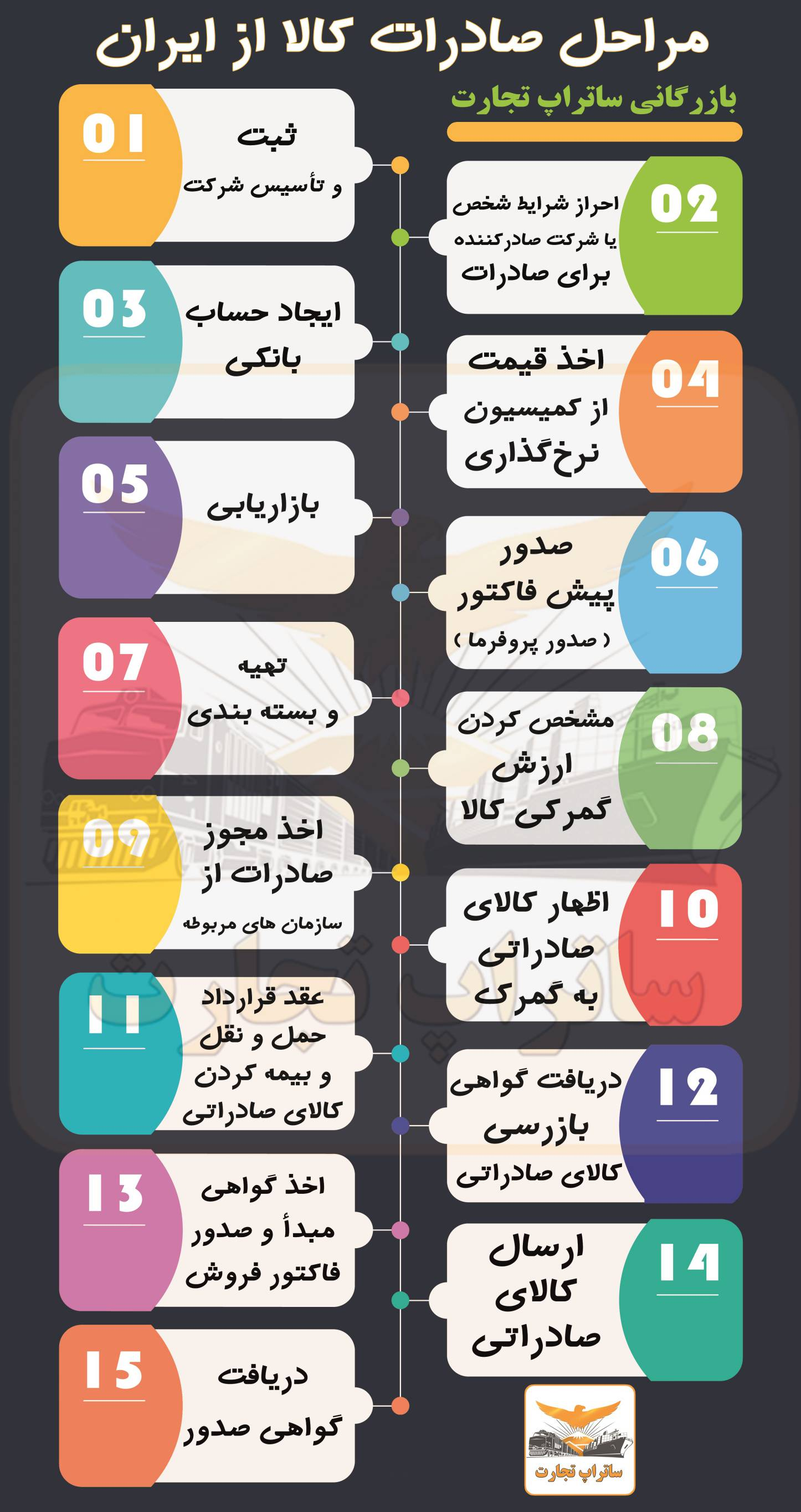 مراحل صادرات کالا در ایران